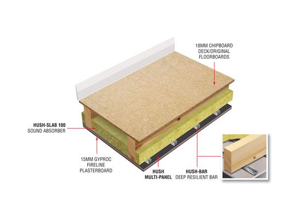 The HD1044 Acoustic Basement System has been created and tested with residential properties in mind. This combination of materials offer exquisite performance to reduce sound within the specified area.