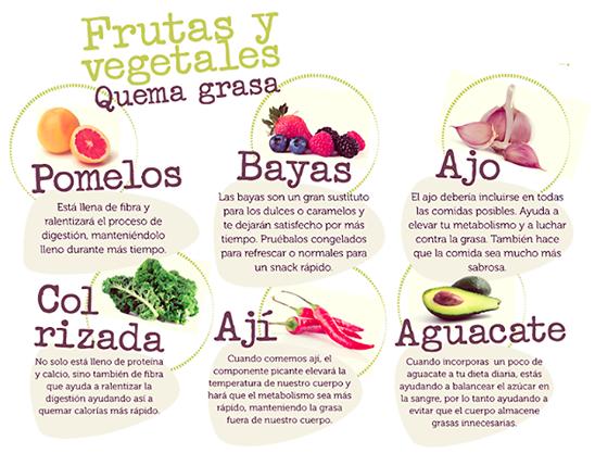 Quemagrasas naturales | REMEDIOS NATURALES | Health