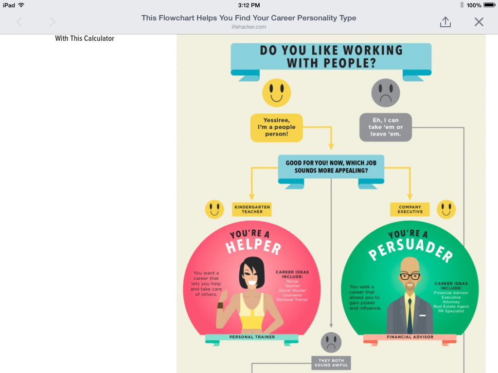 this flowchart helps you your career personality type especially when you re not quite sure what you want to do for a living to start you in the right direction it might help to know your career