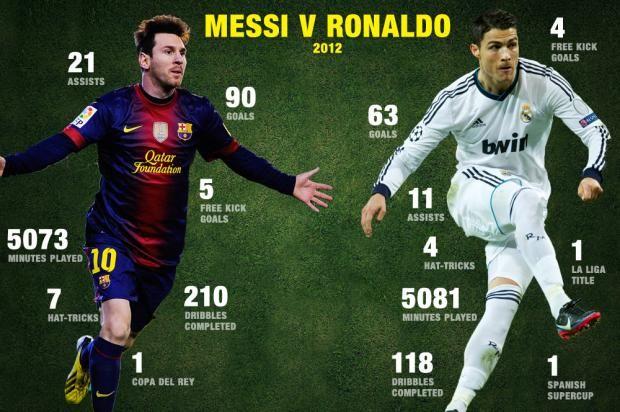 Pin by Jacqueline Siegler on Messi v.s. Ronaldo ...