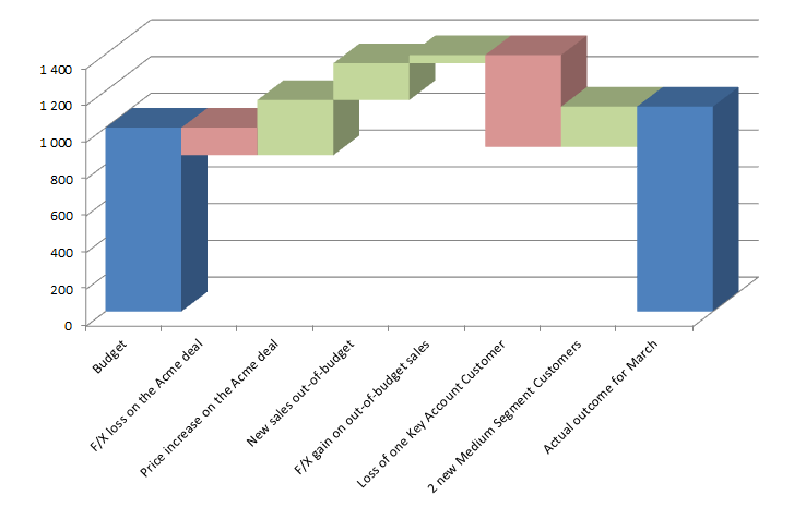 Waterfall chart to explain variances in the monthly results against for example budget or a ...
