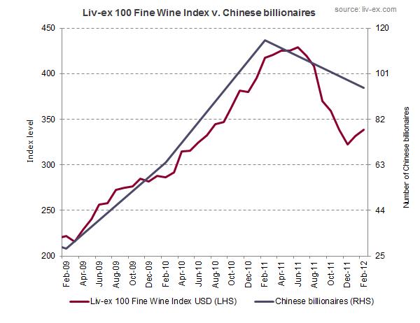 Evolution du prix des vins et du nombre de millionnaires chinois