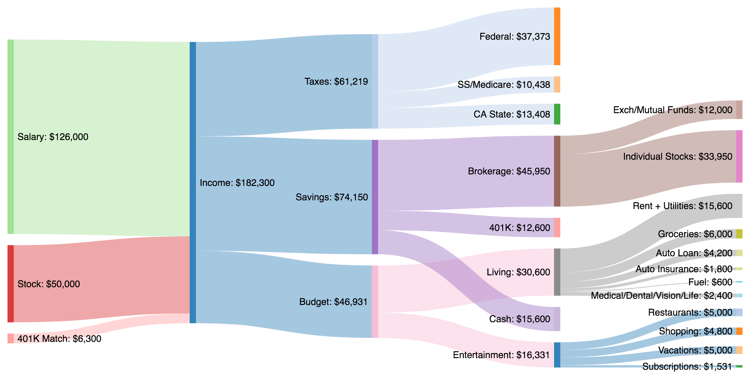 [OC] Yearly budget of ad man working remotely in Los