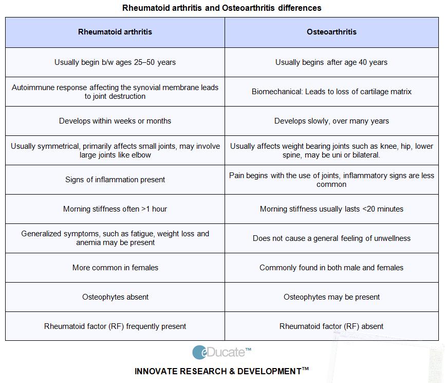 Osteoarthritis symptoms vs rheumatoid arthritis - Klinikai vizsgálatok a Ízületi gyulladás