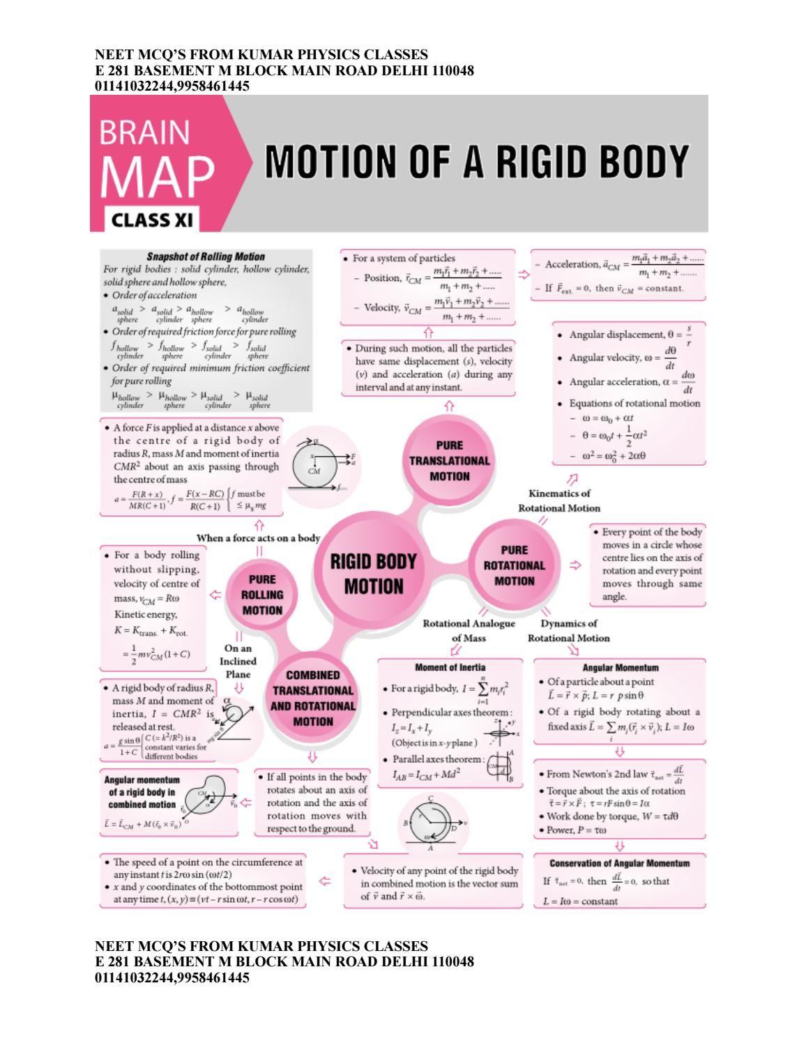 Rotational Motion Physics Class 11 Chart