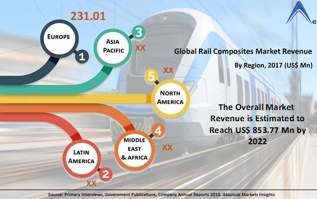 Rail Composites Market Growth With Top Key Vendors Like Airex Composite Structures Hexcel Corporation Ipeco Holdin Marketing Market Research Marketing Trends