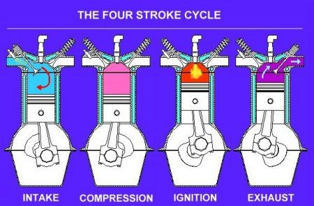 85850bf2f32 What Is 2-Stroke and 4-Stroke Engine