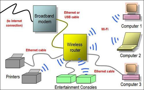 Gallery of Home Network Diagrams Wi fi - network diagram