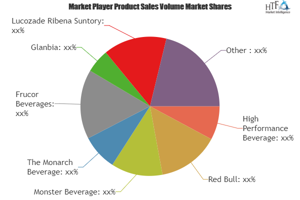 Performance Beverages Market To Witness Huge Growth By 2025 Key