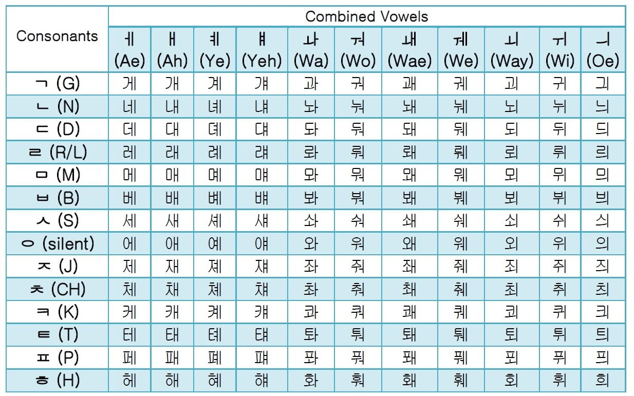 Korean / Hangul Combined Vowels Guide & Free Alphabet ...
