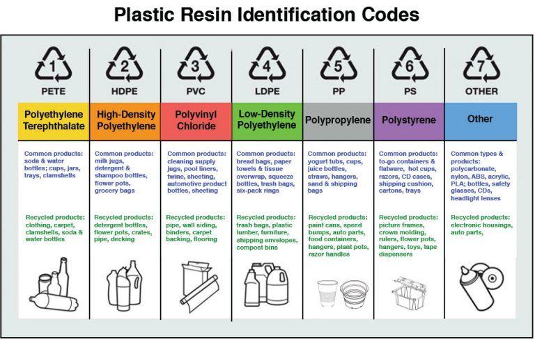 Plastics Types Recycling Plastic Recycle Plastic Bottles