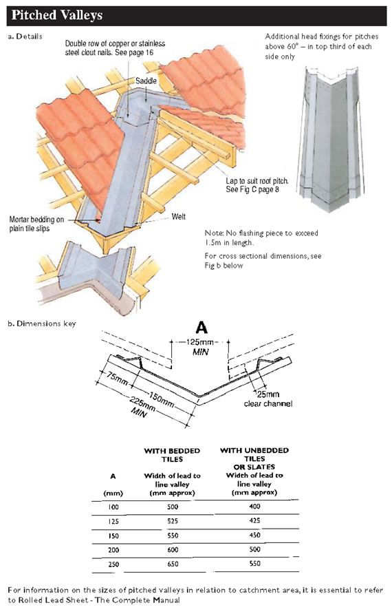 Pitched Valleys Roof Installation Construction Repair Roof Detail