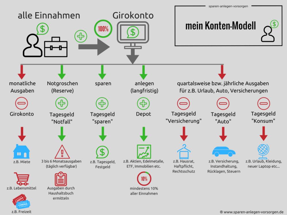 Kontensystem Bodo Schafer Google Suche Finanzielle Freiheit Versicherung Auto Girokonto