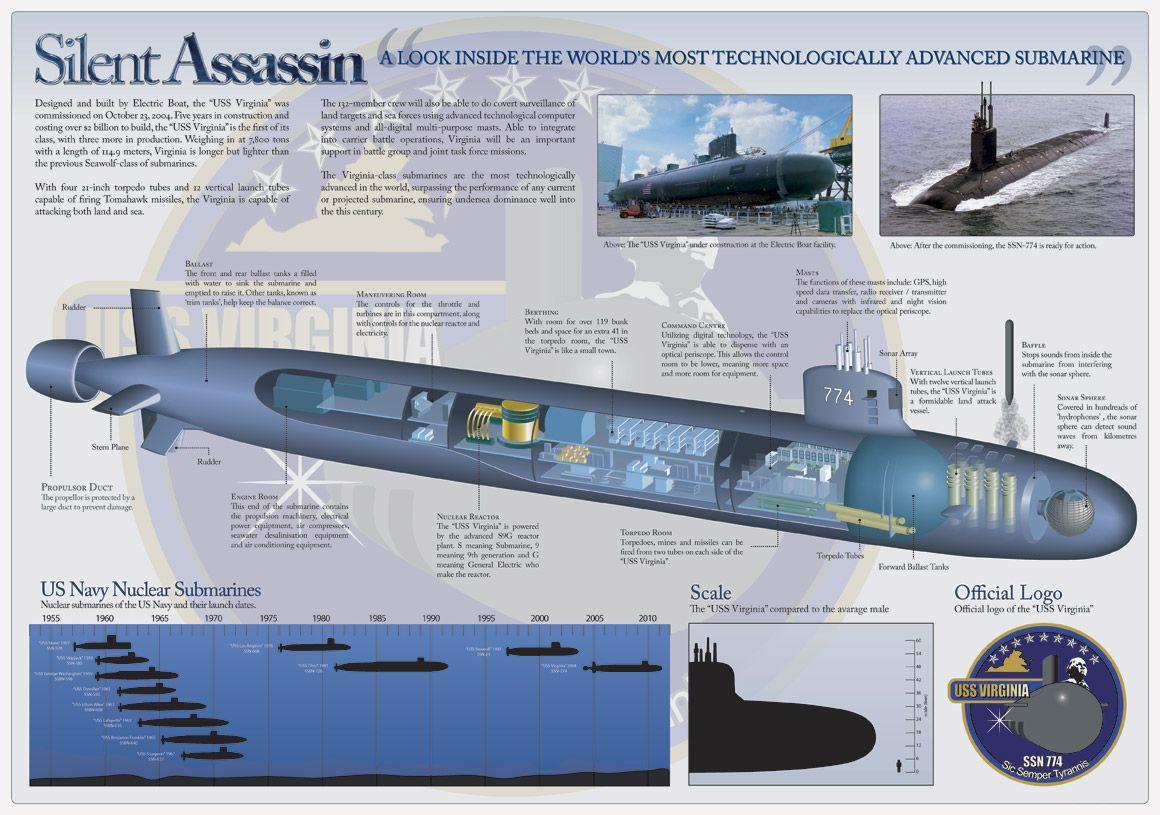 USS Virginia Class Submarine | Tactical / Espionage | Pinterest ...