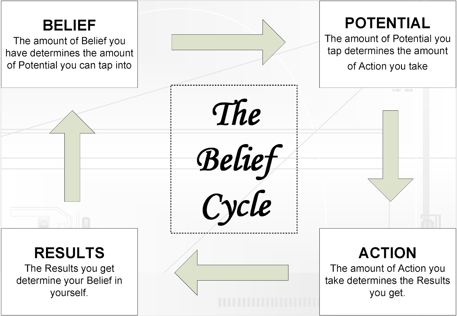 This Is The Progress Or Belief Cycle Tony Robbins Also