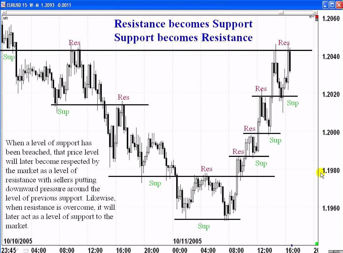 Best Forex Trading System Part 4 4 Critical Study Of Sr
