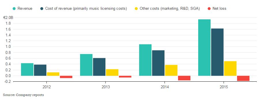 spotify y streaming en la industria musical en http://promocionmusical.es/:
