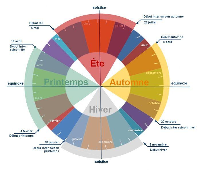 Bien-aimé saisons-cinq-éléments, liens entre les saisons selon la médecine  RR17