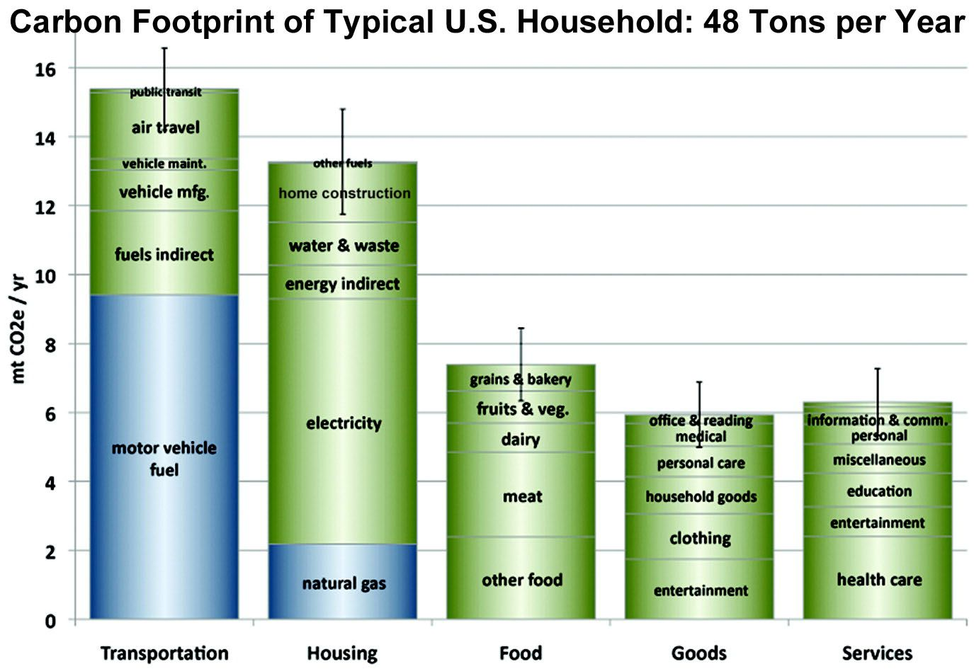 Carbon Footprint Of Typical Western Lifestyle Us