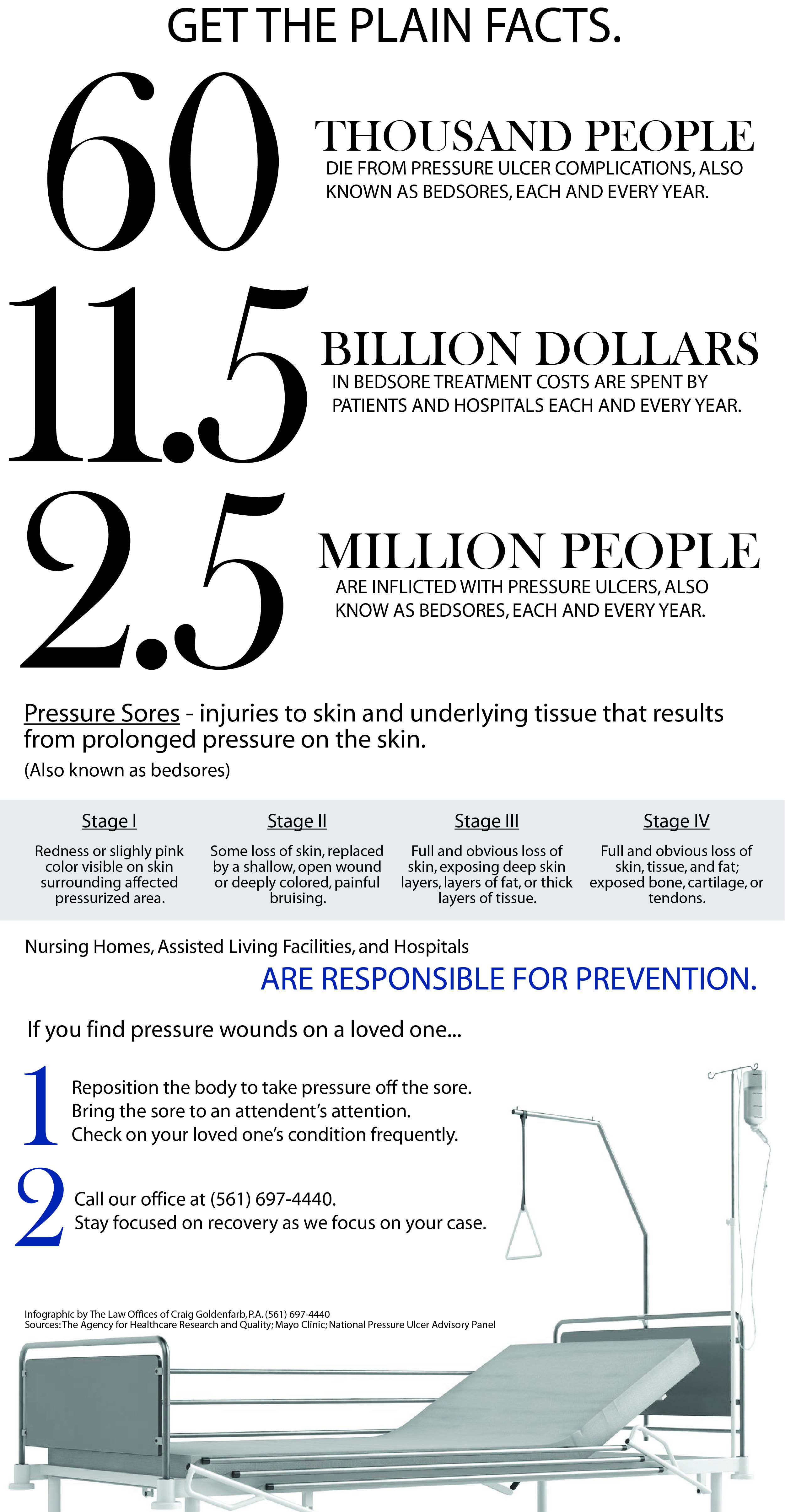 bedsores get the plain facts infosheet bedsores infographic