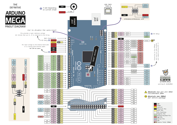 Arduino MEGA and Leonardo Pinout Diagrams | Electronics