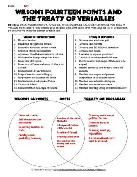 Treaty Of Versailles And 14 Points Venn Diagram Treaty Of Versailles Teaching History World History Lessons