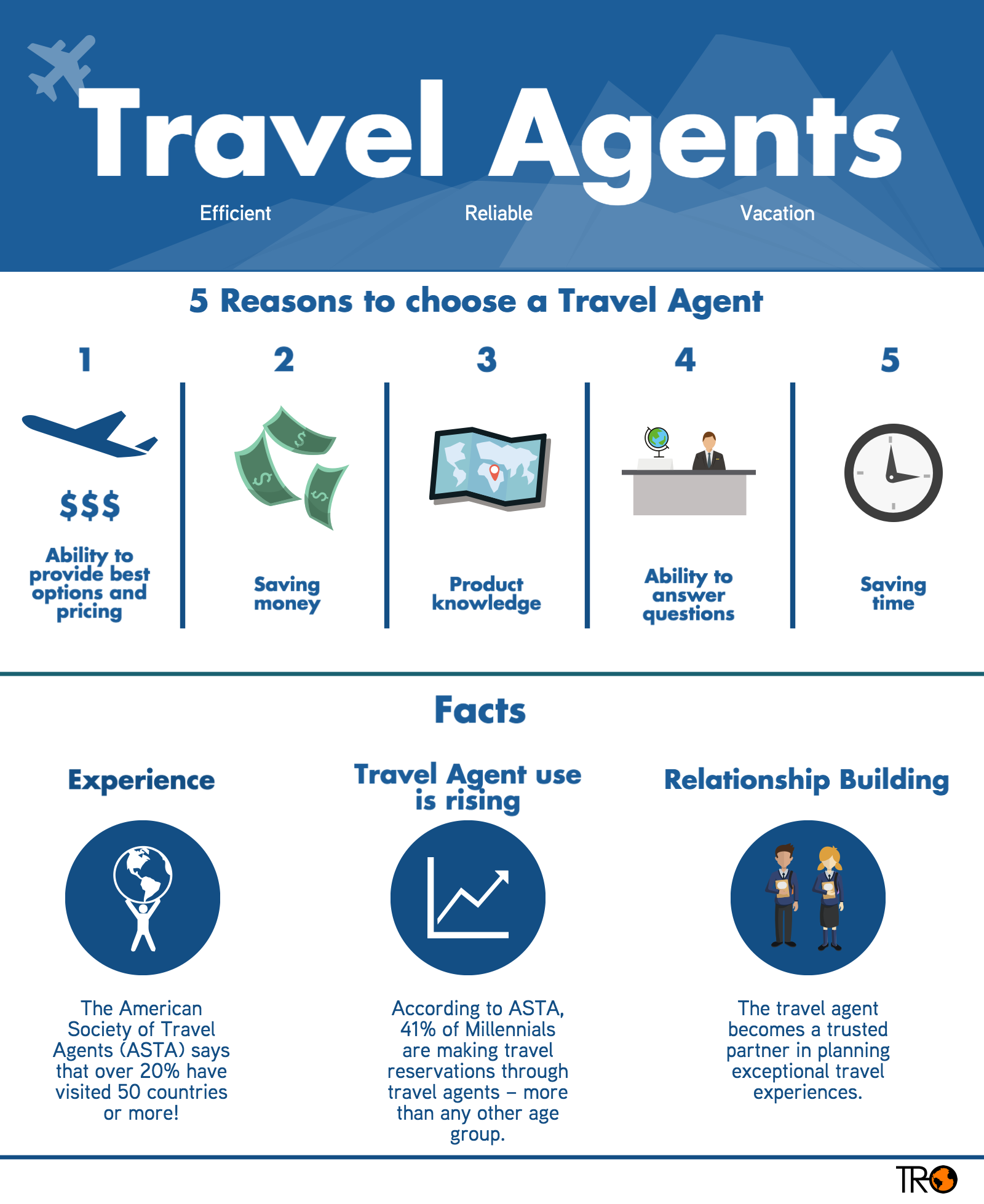 Travel Agents Host Agency: Travel Agents- Infographic