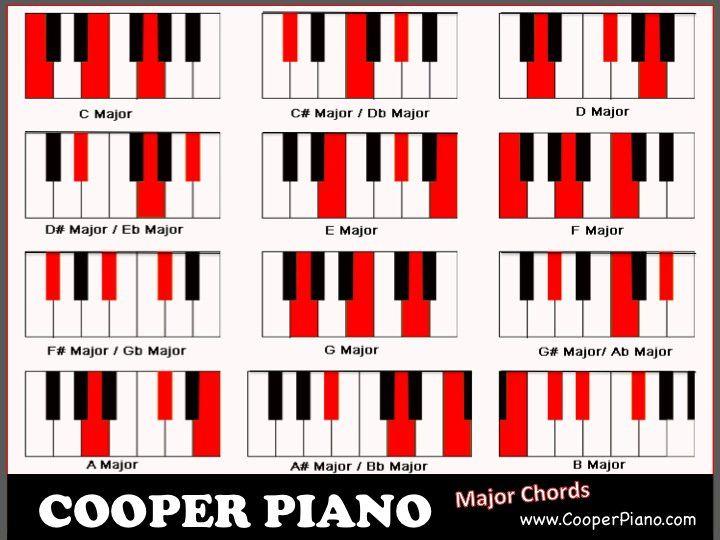 Piano Chord Chart Accord Pinterest Pianos