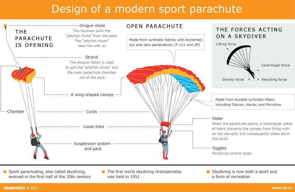 Know Your Parachutes Infographics Infographic Adventure Tours Latest World News