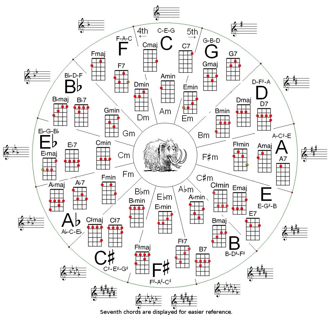 Ukulele chords music pinterest guitars guitar chords and ukulele circle of fifths chord chart hexwebz Choice Image