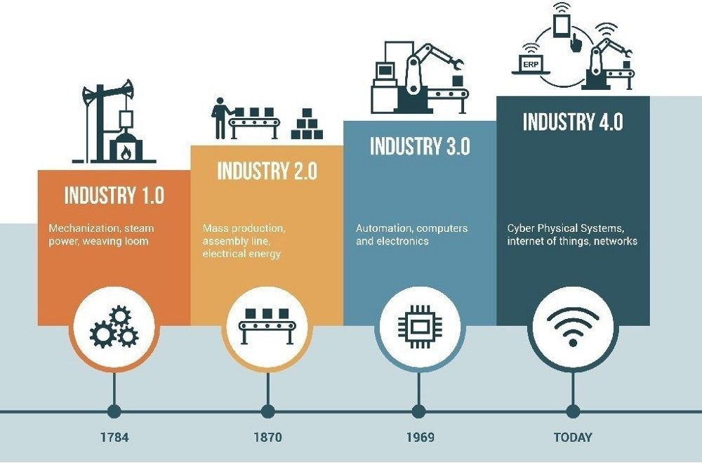 What Is Industry 4 0 And How To Prepare For The Change Fourth Industrial Revolution Industrial Revolution 4 Industrial Revolutions