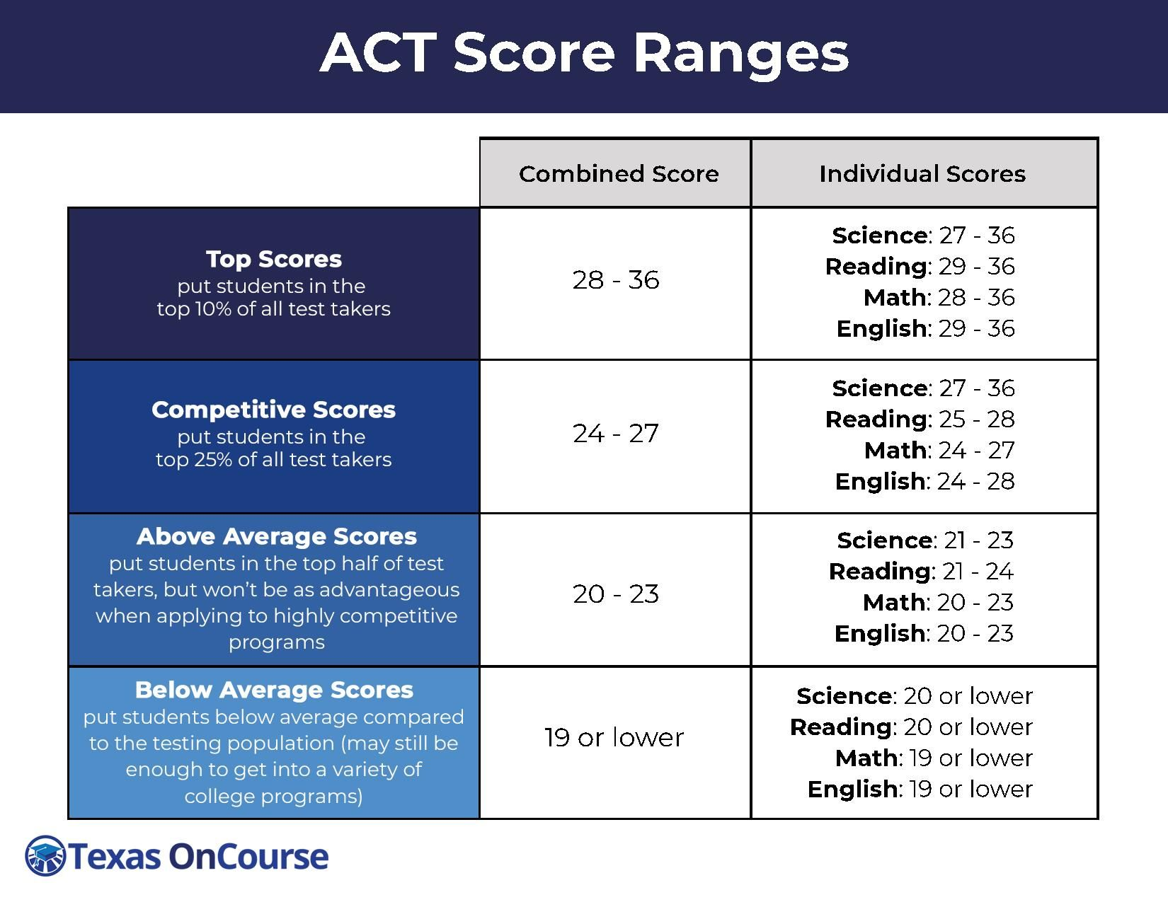 ACT Score Ranges Career counseling, Scholarships for