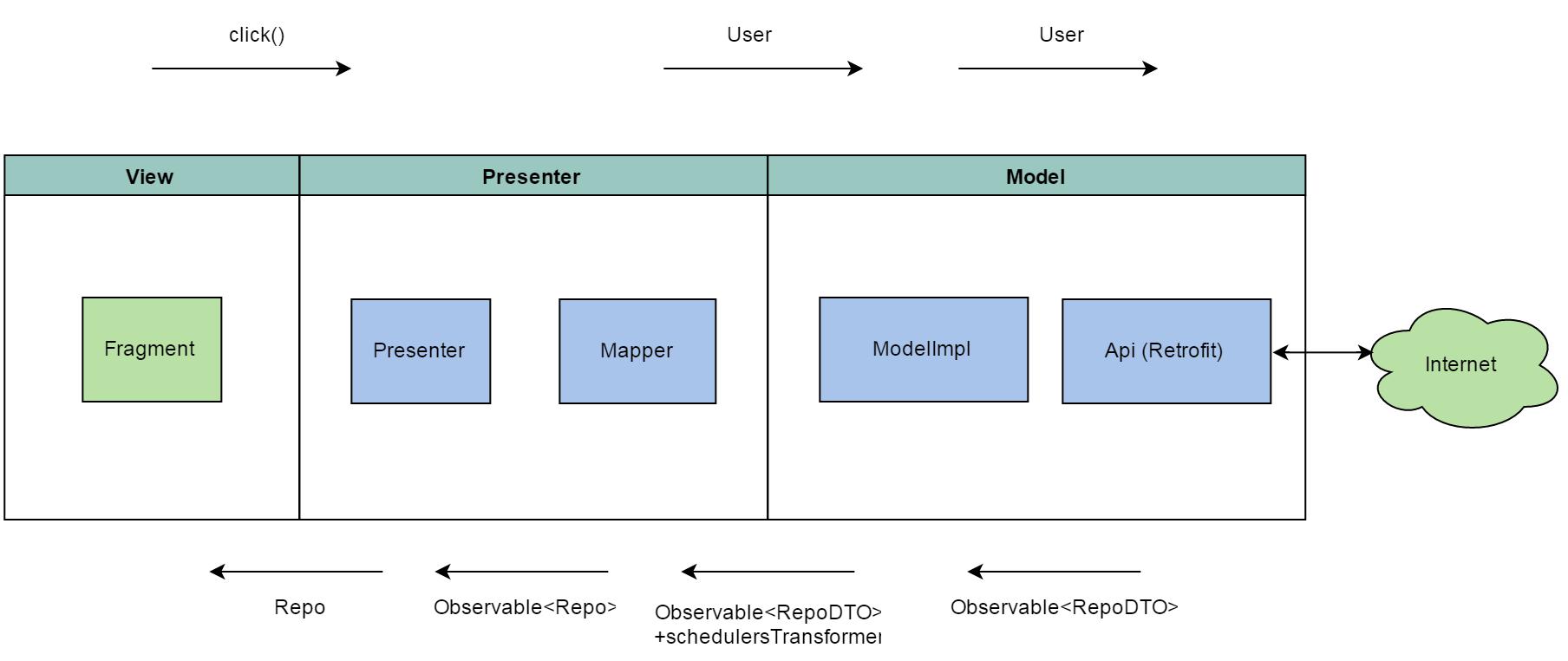Построение Android приложений шаг за шагом, часть третья / Блог компании Rambler&Co / Хабрахабр
