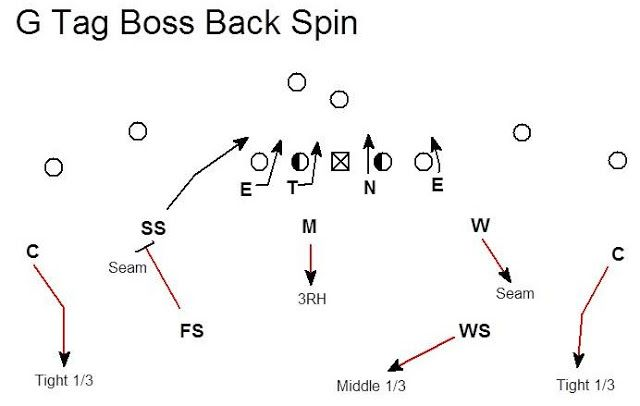 BLITZOLOGY: A Simple Adjustable 4-2-5 Zone Blitz vs