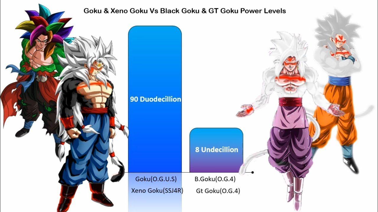 Dbs Goku Xeno Goku Vs Black Goku Gt Goku Power Levels Charliecaliph Goku Vs Black Goku Xeno Goku Goku Vs