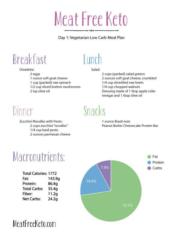 Day 1 Vegetarian Low Carb Meal Plan Keto Low Carb