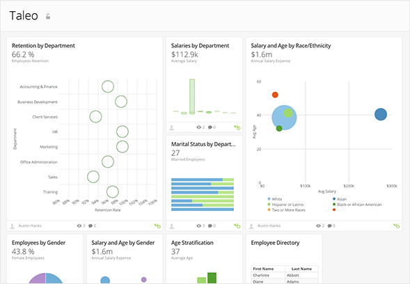 Taleo Api  Hr Talent Management Dashboard  Domo  Microservices