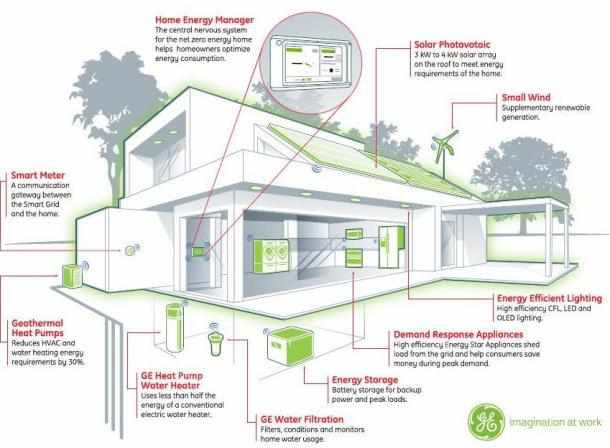 At its research labs ge says it has the smart grid technology including solar panels and efficient appliances to build a home that has a net zero energy