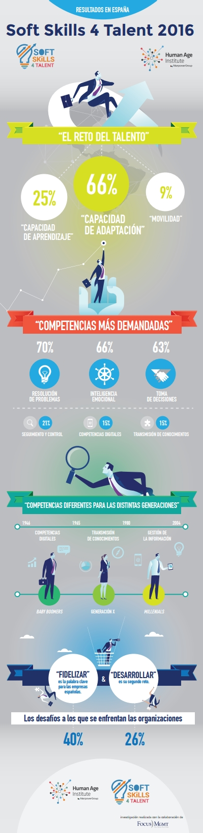 ¿Cuáles son las 'competencias blandas' (soft skills) más demandadas por las empresas?  #rrhh #empleo #desarrollo #competencias