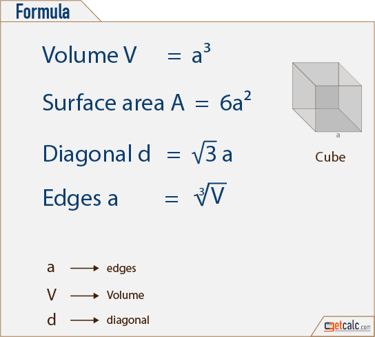 Volume Formulas For Different Geometric Shapes (2D and 3D Shapes)