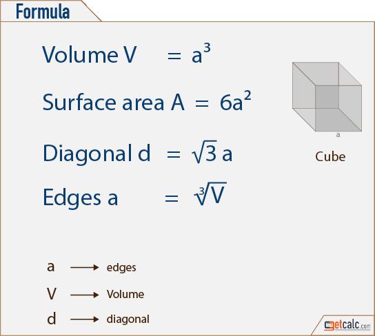 Cube Formulas - Volume, Surface Area & Diagonal | Math