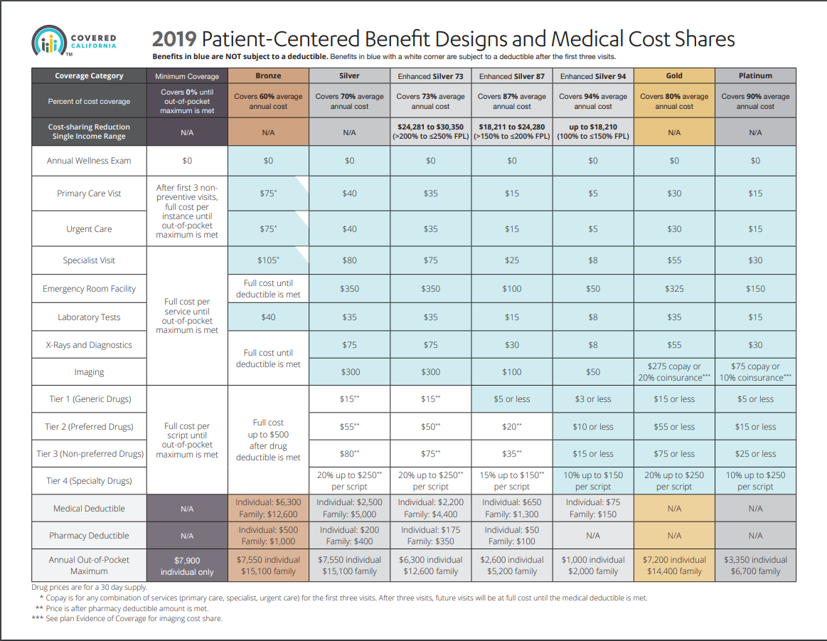 Compare Health Insurance plans available for year 2019 in ...