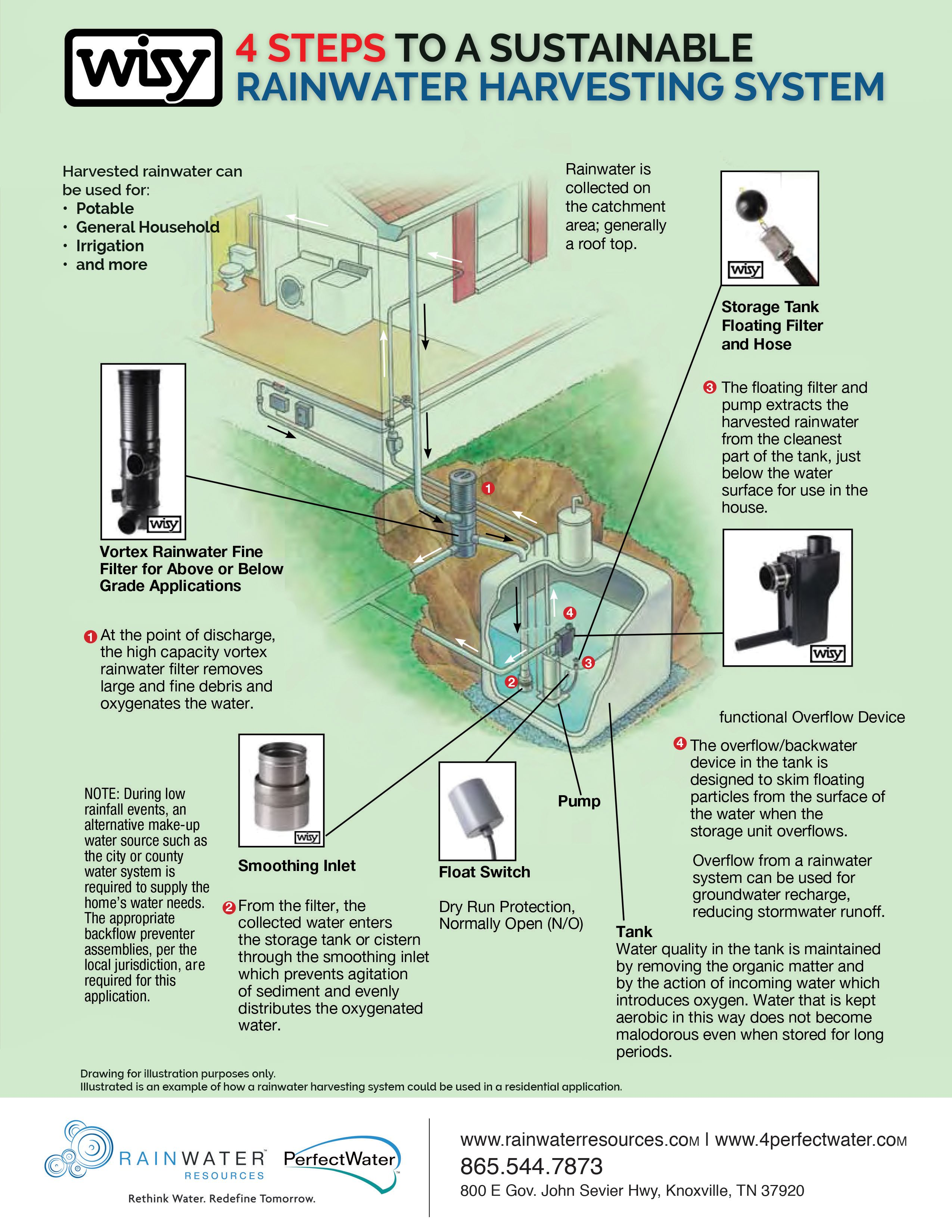 4 Steps To An Incredible Rainwater Harvesting System For The Home