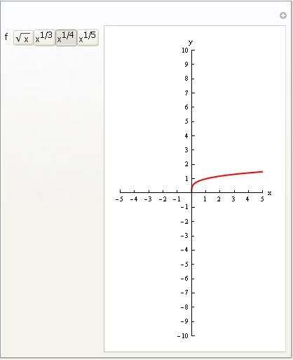 Gráfico de raíz cuarta de x | Funciones Irracionales | Estudio