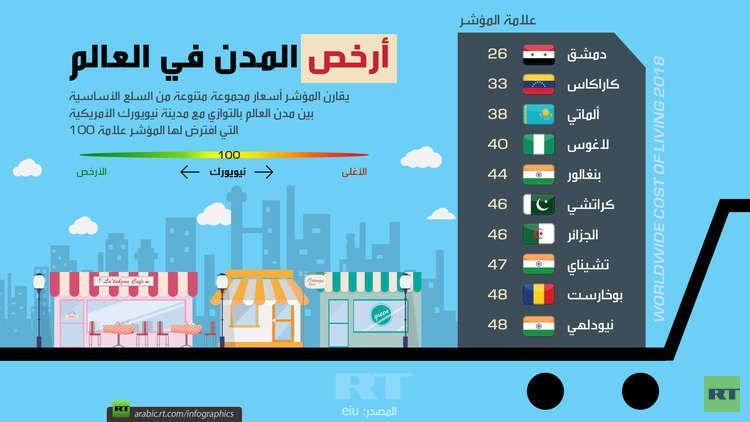 أرخص المدن حول العالم Rt Arabic Role Lli