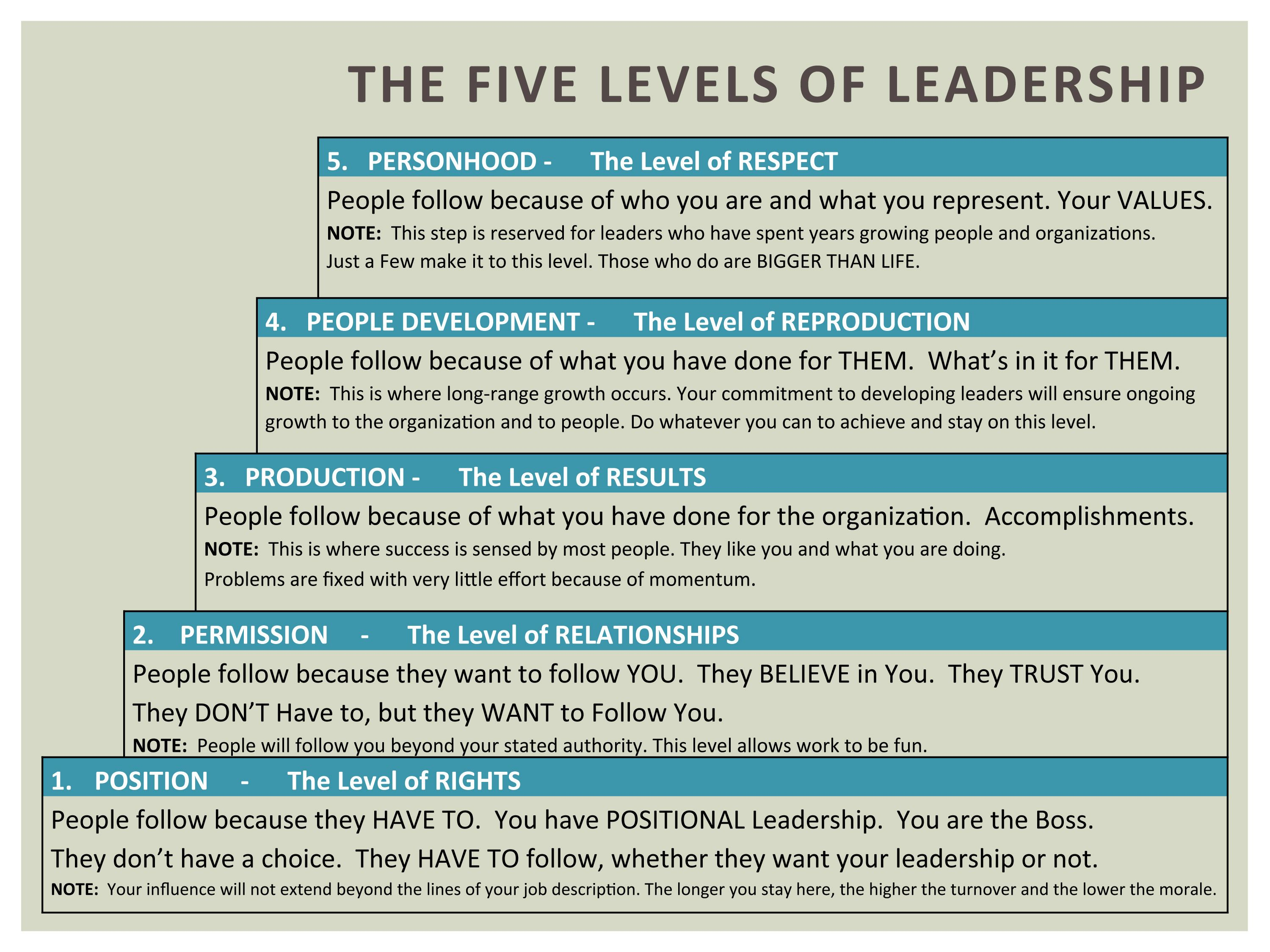 John Maxwell's Five Levels of Leadership... What level are you on ...