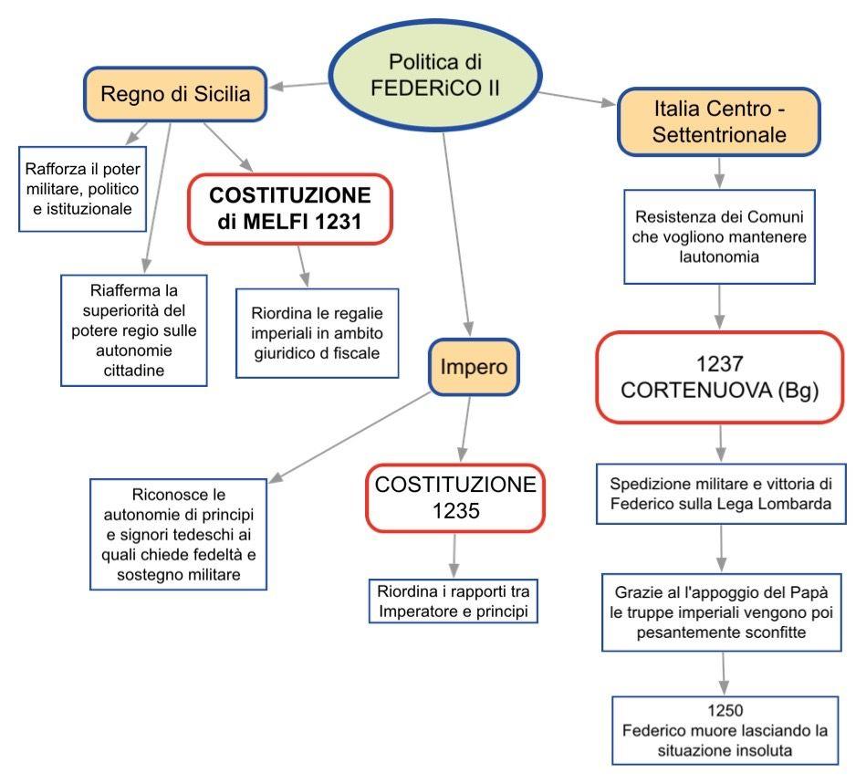 Politica di Federico II | Scuola schemi | Storia, Scrittura