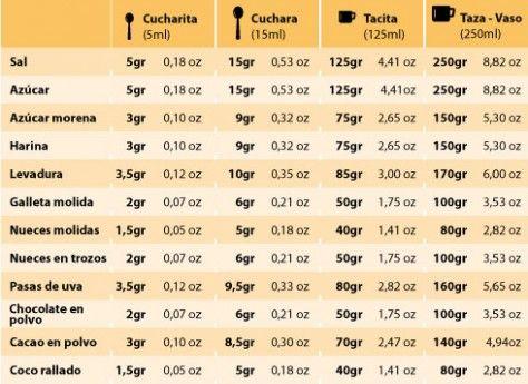 Equivalencia de peso en gramos sin b scula recetas para for Cocinar con 40 pesos