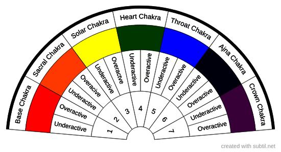 Subtil Sharing And Creation Of Dowsing Pendulum Charts Page 1 Star Desc Dowsing Chart Dowsing Chakra