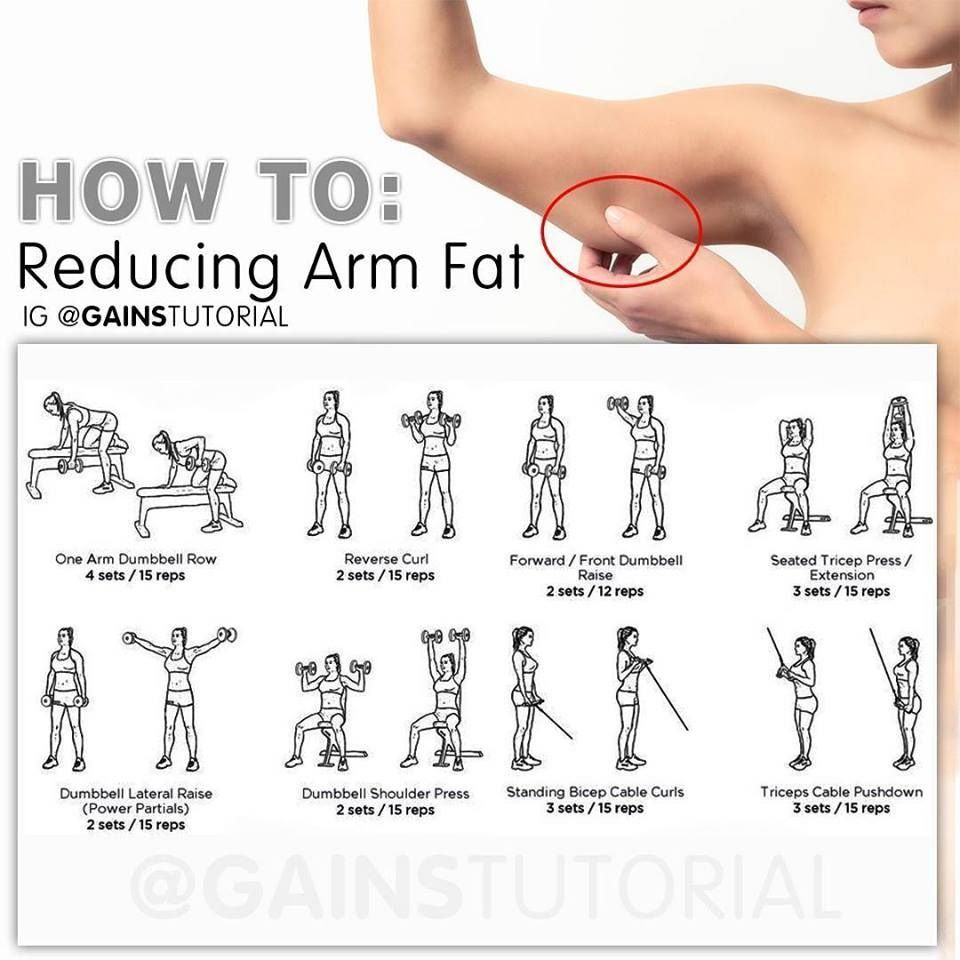 Get rid of that arm fat diet workout jiu jitsu body for How to get your house plans